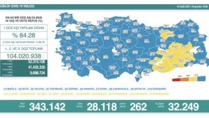 Türkiye'de son 24 saatte 262 can kaybı, 28 bin 118 yeni vaka